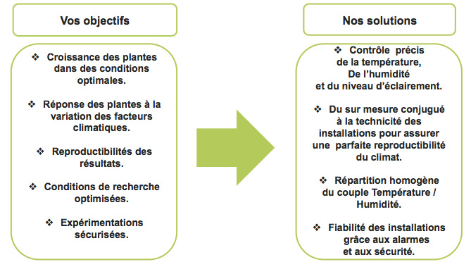 schema objectifs client, solutions F&M